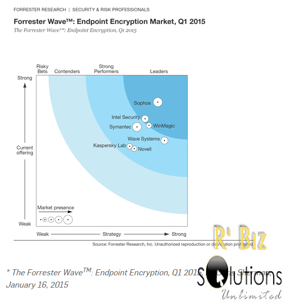 Sophos leads Forrester's Endpoint Encryption report